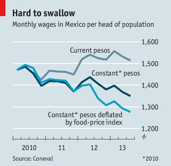 Inflación en México.